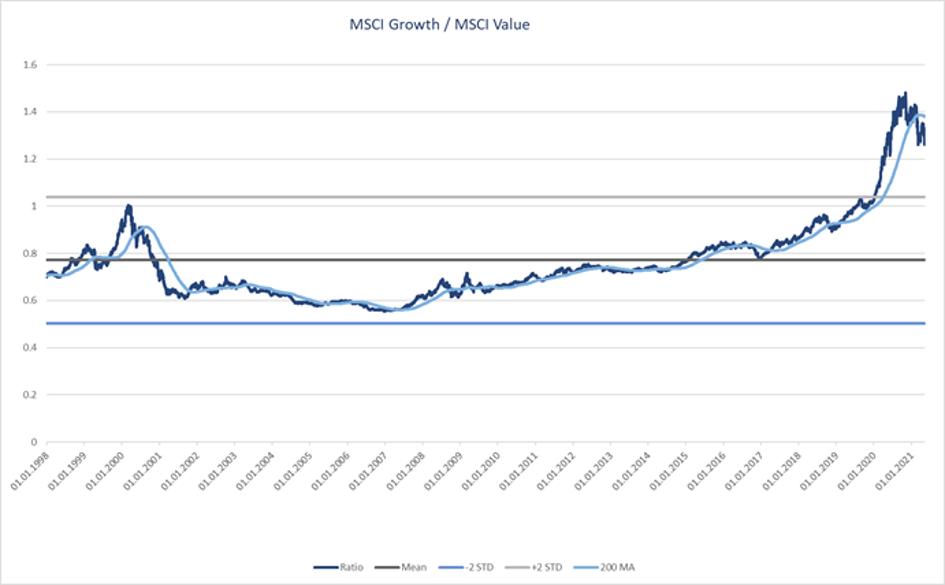 MSCI Growth / MSCI Value